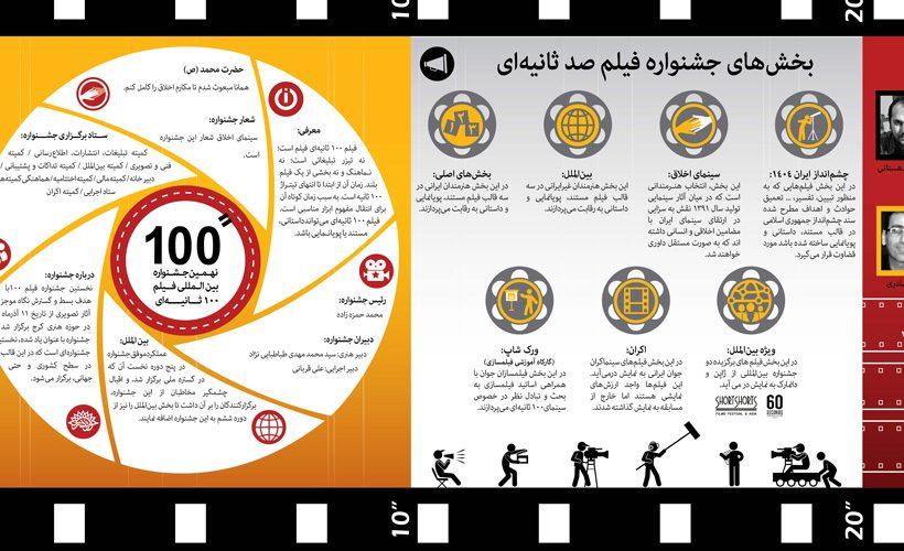 نهمین جشنواره فیلم 100 ثانیه ای
