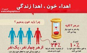 اهدا خون، اهدا زندگی - اینفوگرافیک