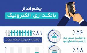 چشمانداز بانکداری الکترونیک - اینفوگرافیک