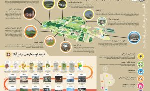 AbbasAbadProject