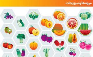 پیکتوگرامهای میوه و سبزیجات