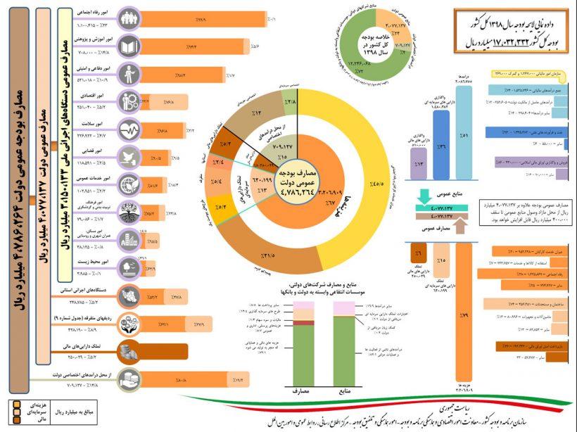 لایحه بودجه 98 pdf