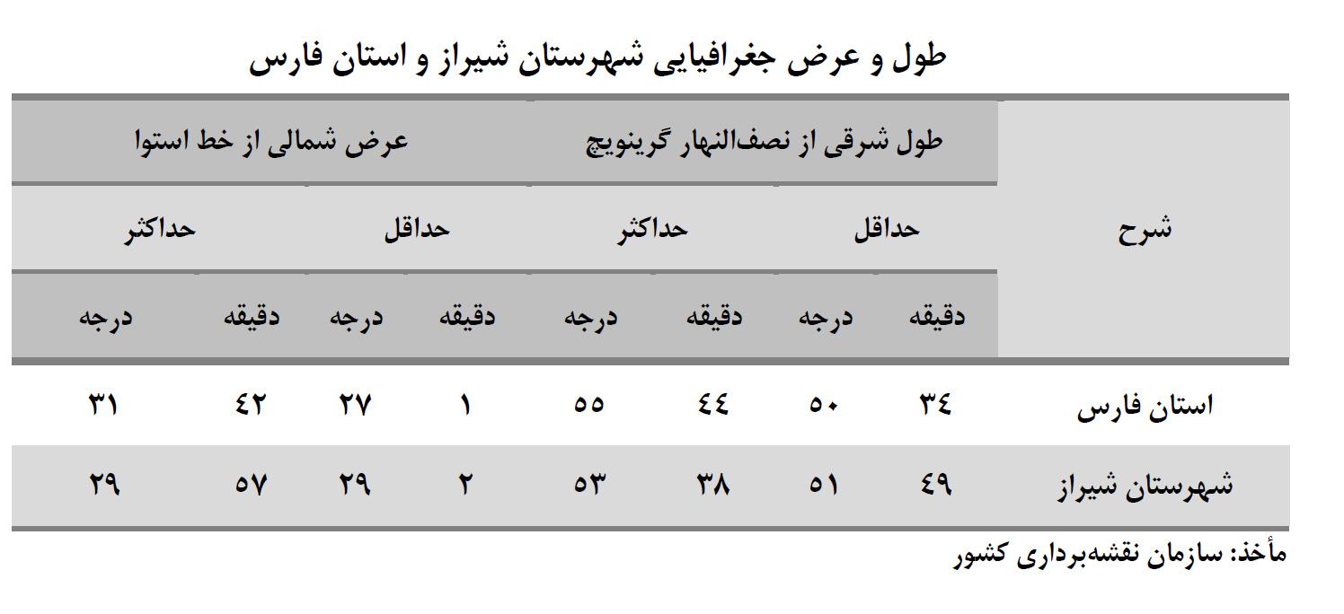 سالنامه آماری شهر شیراز